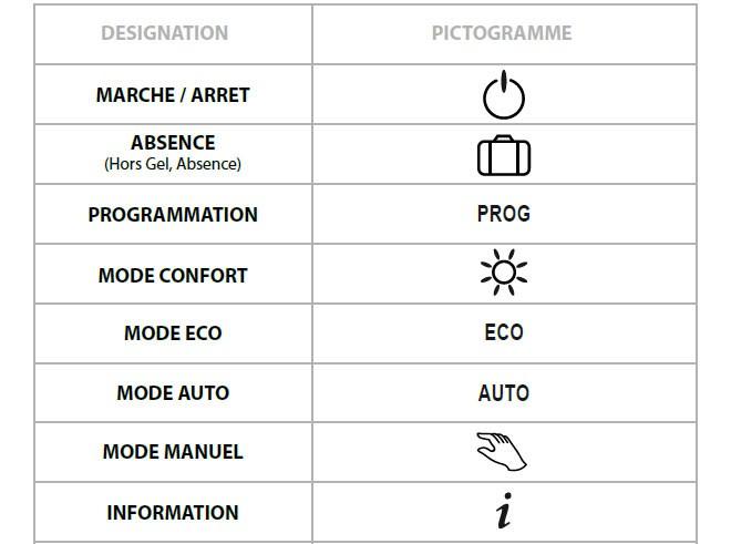 Le magazine sauter programmation mode d emploi - Symbole radiateur electrique ...